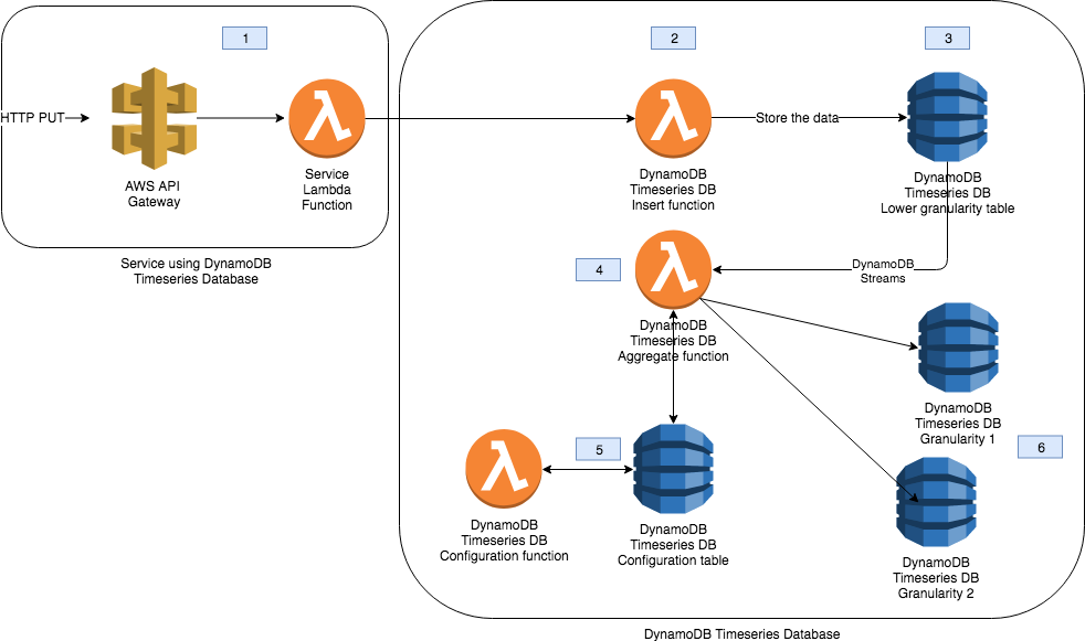 Timeseries database with DynamoDB | Adrian Galera blog