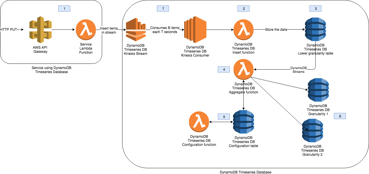 Timeseries database with DynamoDB | Adrian Galera blog